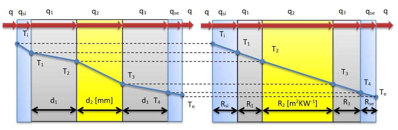 schéma výpočtu teploty v skladbe